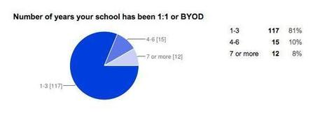And the survey says.... Librarians speak out on 1:1/BYOD - Home ... | School Librarian As Building Leader | Scoop.it