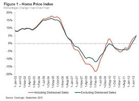 CoreLogic: House Price Index declined seasonally in September, Up 5.0% Year-over-year | Economics Land and Real Estate | Scoop.it