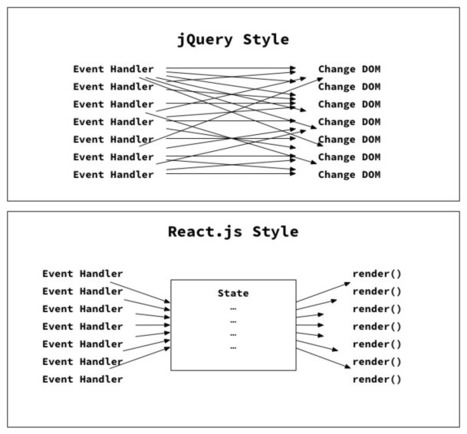 React.js Introduction For People Who Know Just Enough jQuery To Get By | Webmaster Technology | Scoop.it