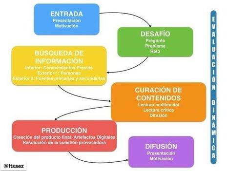 Propuesta de trabajo con ABP de Fernando Trujillo | Código Tic | Scoop.it