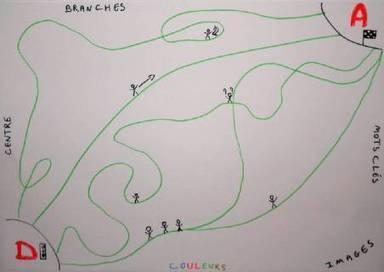 Cartographie subjective de pratiques pédagogiques : Les cartes heuristiques, un outil pour les élèves à besoins spécifiques | Medic'All Maps | Scoop.it