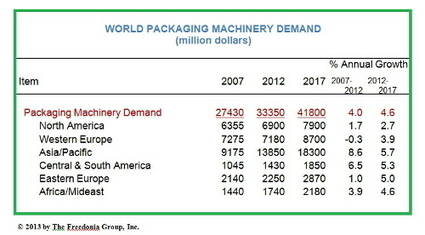 World demand for packaging machinery to reach $41.8 billion in 2017 - 2013-09-05 19:58:52 | Packaging Digest | Papier & Carton | Scoop.it