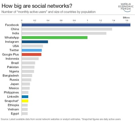 If social networks were countries, which would they be? | Mr Tony's Geography Stuff | Scoop.it