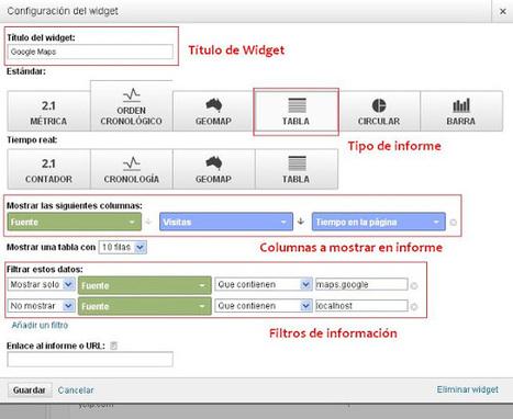 Geoinformación: Cómo medir el tráfico de búsqueda local con Google Analitycs | #GoogleEarth | Scoop.it