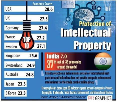 Daily Jankari — INDIA NEAR BOTTOM OF INTELLECTUAL PROPERTY INDEX... | Daily jankari | Scoop.it