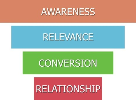 The Relationship-Focused Sales and Marketing Funnel | Bridging the Gap | Scoop.it