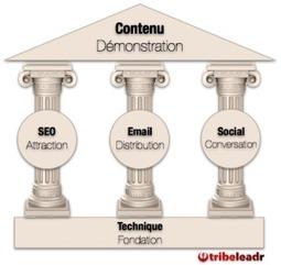 5 indicateurs à suivre pour optimiser vos campagnes email marketing | E-Mailing Social Media | Scoop.it
