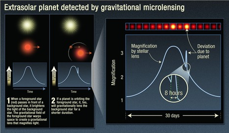 Our Milky Way Contains at Least 100 Billion Planets According to Survey   Amazing Science   Scoop.it