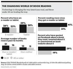 Ebooks, Internet y los cambios de hábitos en la lectura   Comunicación Cultural   Habilidades sociales: Comunicación   Scoop.it