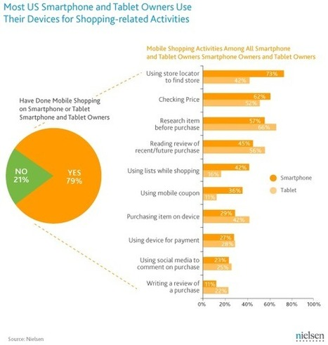 How US Smartphone and Tablet Owners Use Their Devices for Shopping | Nielsen Wire | UXploration | Scoop.it