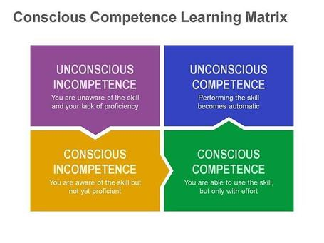 Conscious Competence Learning Model: Single Slide | PowerPoint Presentation Tools and Resources | Scoop.it
