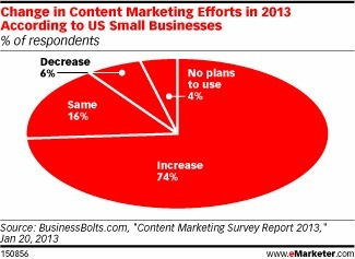 5 Ways Small Businesses Can Use Content Marketing to Increase Sales - Business 2 Community   PR News and Tips   Scoop.it