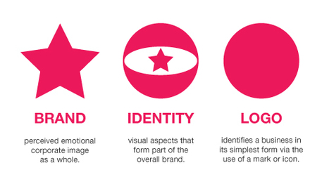 Branding, Identity & Logo Design Explained | JUST™ Creative | Digital Marketing | Scoop.it