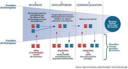 L'open innovation : pas si simple de s'y convertir - La Tribune.fr   Communication Managériale   Scoop.it
