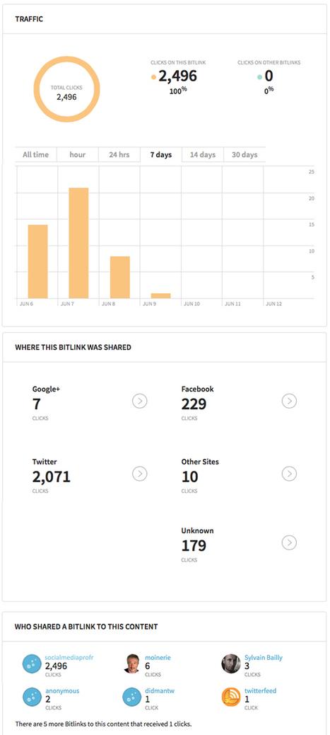 Comment personnaliser vos liens et voir la performance de vos réseaux sociaux via Bitly ? | Time to Learn | Scoop.it