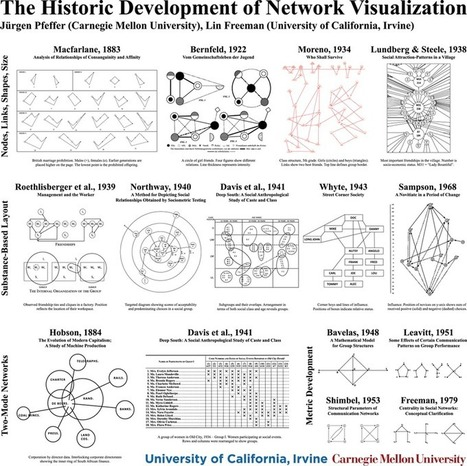 Sunbelt XXXV, Social Network Analysis, Statnet and R | Infography 2.0 | Scoop.it