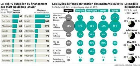La France, leader européen de l'amorçage dans les start-up | IE CLUB Innovation et Entreprise | Scoop.it