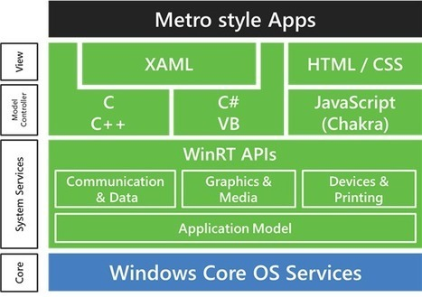 Building Windows for the ARM processor architecture - Building Windows 8 - Site Home - MSDN Blogs | Windows 8 Debuts 2012 | Scoop.it