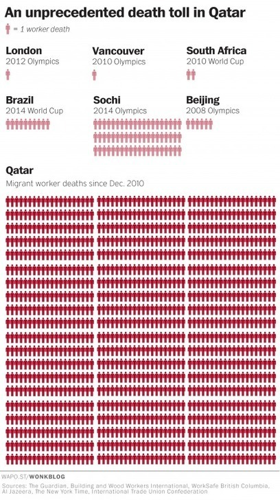 The human toll of FIFA's corruption | Think outside the Box | Scoop.it