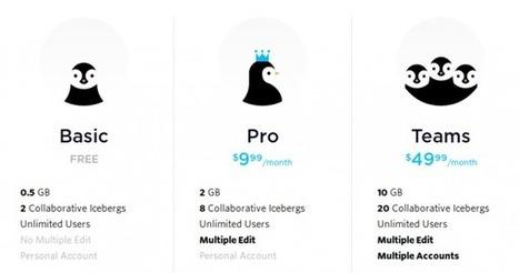 Nuevo icebergs, una herramienta de organización visual para personas creativas | Innovación,Tecnología y Redes sociales | Scoop.it