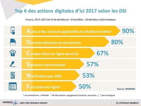 Les stratégies clients digitales vues par la DSI   EIM (ECM) & Digital   Scoop.it