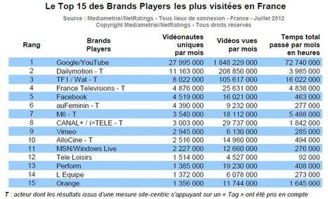 """Le nombre de """"vidéonautes"""" a explosé en France en un an   online video online marketing   Scoop.it"""