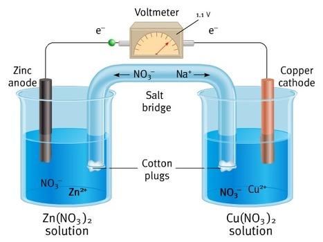 Pilha electroquímica | Química 12 | Scoop.it