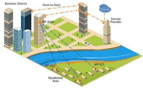 Proxim Wireless - 5 Reasons to Graduate to Wireless Broadband | Wireless Video Surveillance | Scoop.it