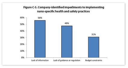 Lo que las empresas necesitan conocer sobre nanotecnología para garantizar la seguridad y salud de los trabajadores | Seguridad y Salud | Scoop.it