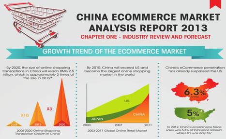 [Infographie] Chine : premier marché mondial du e-commerce dès 2015, surpassant les Etats-Unis | Business | Scoop.it