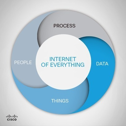Understanding the Value of the Internet of Everything - CEA | The Internet of Things | Scoop.it