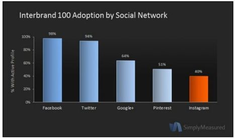 Report: 40% Of Top Brands Have Adopted Instagram | SMB Social Media Monitor | Scoop.it