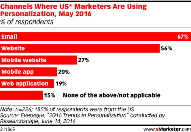 US Marketers Push Personalization Most on Email, Websites - eMarketer   The Marketing Technology Alert   Scoop.it