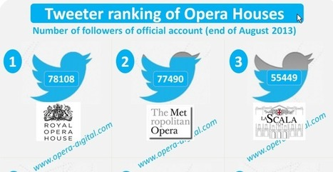 Twitter top ranking of opera houses in the World - | digital technologies in classical music & opera | Scoop.it