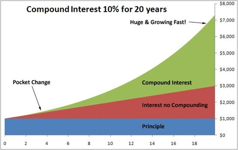 Compound Interest and the Debt Bubble | Hidden financial system | Scoop.it