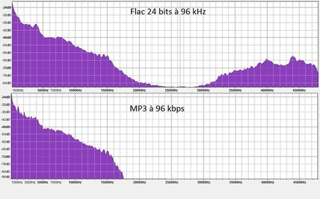 Faut-il craquer pour l'audio HD ?  - Quel avantage par rapport au MP3 ? | Sciences & Technology | Scoop.it
