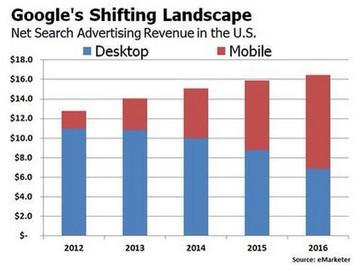 Google y Facebook, amos y señores de la publicidad móvil - eju.tv | Social Media | Scoop.it