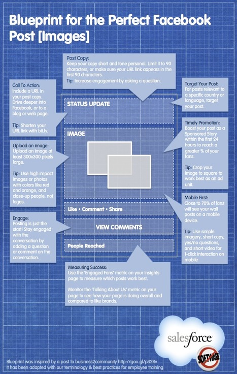 Facebook, Twitter, LinkedIn : 3 infographies pour optimiser les contenus publiés | Social Media and Web Infographics hh | Scoop.it