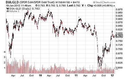 Richard Russell: COMEX Gold & Silver Shorts in Do-or-Die | Gold and What Moves it. | Scoop.it