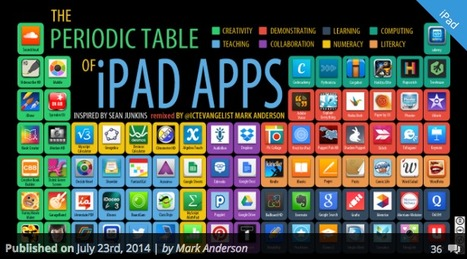 The periodic table of iPad Apps | learning technologies | Scoop.it