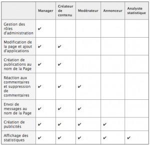 Pourquoi La Gestion Multi-Administrateurs De Facebook Pose Problème ? | Social Media Curation par Mon Habitat Web | Scoop.it