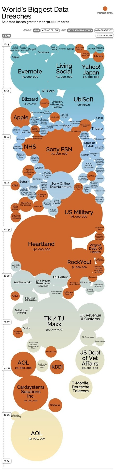 Worlds Biggest Data Breaches - Infographic - Cryptophone Australia | Technologies numériques & Education | Scoop.it