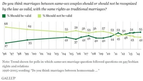 Same-Sex Marriage Support Reaches New High at 55% - Gallup.com | Opinion Polls | Scoop.it