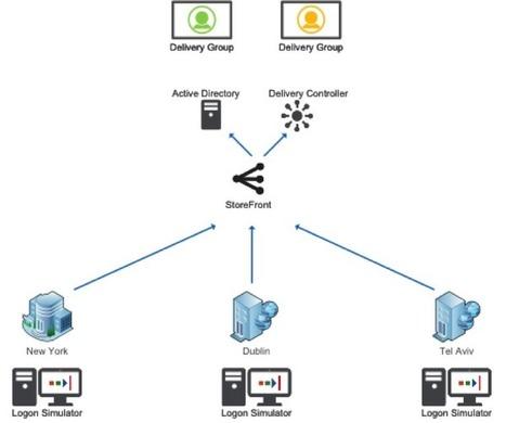 Powerful and Free! Logon Simulator for XenApp/XenDesktop Admins | Citrix Blogs | Desktop transformation | Scoop.it