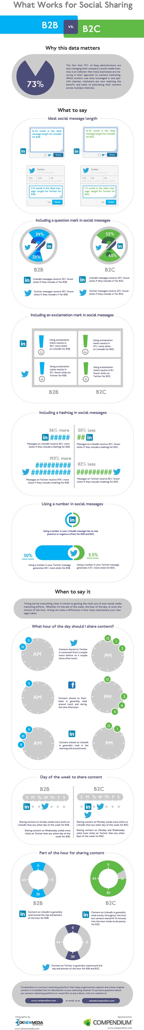 What Works for Social Sharing | Visual.ly | Social Media and Web Infographics hh | Scoop.it
