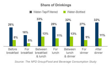 Adults Gravitate to Water as Top Daily Beverage Choice - CSNews Online | Consumer Marketing | Scoop.it