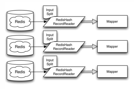 Making Hadoop MapReduce Work with a Redis Cluster | Datastream | EEDSP | Scoop.it