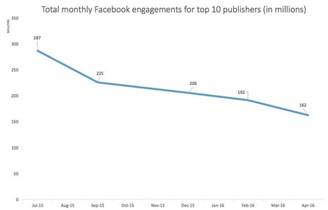 Less Engagement For Links On Facebook | Big Media (En & Fr) | Scoop.it