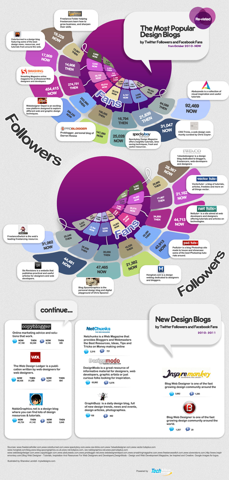 Most Popular Design Blogs By Social Media…   visualizing social media   Scoop.it