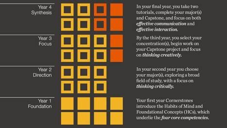 Academics - Curriculum | Minerva Schools | Enrollment Management | Scoop.it